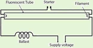 what is fluorescent light fluorescent light tubes advantages and disadvantage