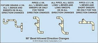 sanitary drainage system installation requirements archives home