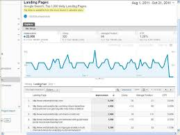 google webmaster tool integration with google analytics
