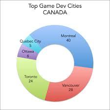 top cities for video game development jobs