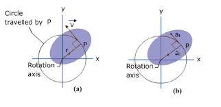 comparison of linear and rotational motion tutorvista com