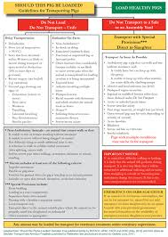 Sheep Gestation Table Code Of Practice For The Care And Handling Of Pigs