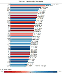 average rent price house price to rent ratios in major u s markets seeking alpha