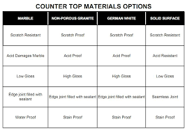 countertop material countertop options for kitchens countertop material options quartz
