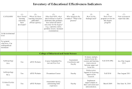website evaluation report template national institute for learning outcomes assessment