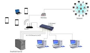 home network setup will this home network setup work solved networking