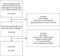 clinical impact of subsequent depression in patients with a new