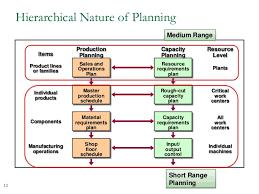sales u0026 operations planning process