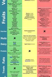 fod map modifying paleo for fodmap intolerance a k a fructose