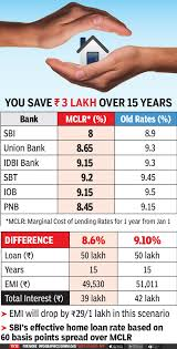 home loan to become cheapest in 6 years as sbi other banks slash