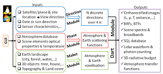 remote sensing free full text discrete anisotropic radiative