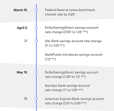 it s war banks battle to offer the best rates on savings