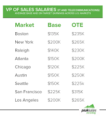 vp sales salary breakdown by industry