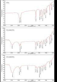 preparation and characterization of znse eva nanocomposites for