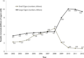 trends in annual sales and current use of cigarettes cigars roll