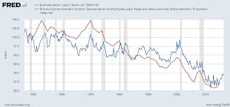 wage share wikipedia