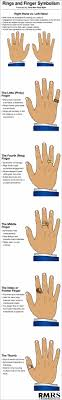 ring meaning ring finger symbolism infographic steemit