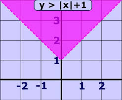 absolute value inequality functions lesson and practice problems