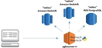 Redshift Create Table Join Amazon Redshift And Amazon Rds Postgresql With Dblink Aws