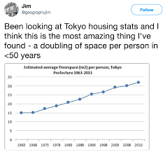 lexus bolton twitter without immigration tokyo more than doubles housing space per