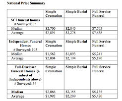 funeral homes prices sci operator of 1 000 funeral homes doesn t pass savings on to
