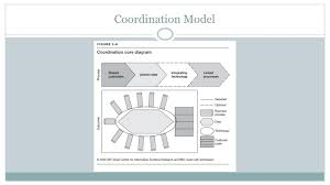 implement the operating model via enterprise architecture ppt