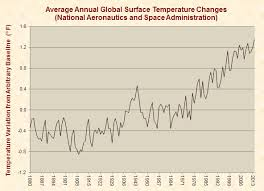 average global temperature by year table global warming just facts