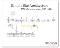 architect website design services information architecture altaminds online marketing