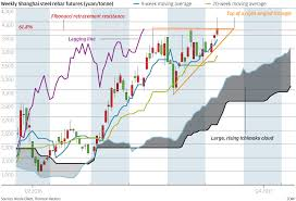 chart of the day the chart of the day outlook for shanghai steel shines south china