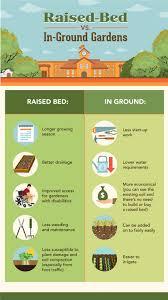 how to start a garden fix com
