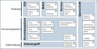 software architektur bundesverwaltungsamt produktbeschreibung beitrag 1