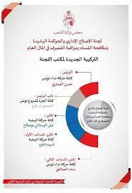 bureau de vote composition composition du bureau de la commission de la réforme administrative