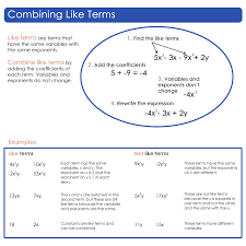 algebraic expressions lessons tes teach