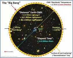 what size was the universe when the cmb was originated updated