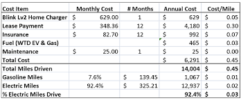 audi maintenance costs 2013 chevrolet volt 1 year cost of ownership review cleantechnica