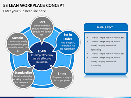 5s Lean Workplace Concept Powerpoint Template Sketchbubble Ppt 5s