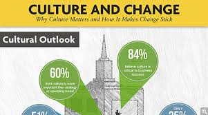 culture s critical in change management