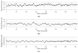 sensors free full text development of a network rtk