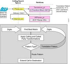 called party pattern usage cdr translation patterns my blog