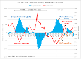 Average Gas Price by Art Berman Natural Gas Prices Should Double Art Berman