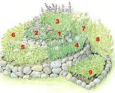 Herb Garden Layout Ideas Herb Garden Layout Ideas Big Idea Herb Gardening Pinterest