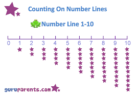 number line charts guruparents