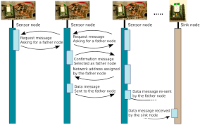 sensors free full text a decentralized wireless solution to