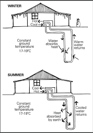 How To Keep A Bedroom Warm Two Diagrams Of The Same House With A Geothermal Exchange System