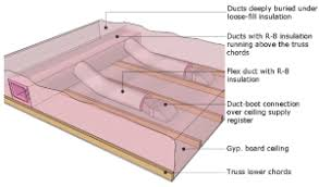 ducts buried in attic insulation building america solution center