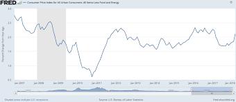 us bureau of labor statistics cpi march 2018 consumer price index atlas indicators investment advisors
