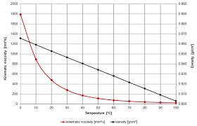 Density Table Gear Oil U2013 Viscosity Table And Viscosity Chart