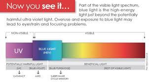 Path Of Light Through The Eye Uab News Debunking Digital Eyestrain And Blue Light Myths