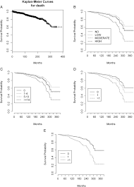 systemic activity and mortality in primary sjögren syndrome