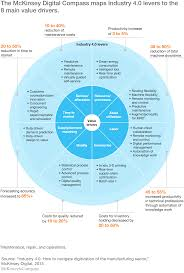 What Does Industry Mean On Job Application Digital In Industry From Buzzword To Value Creation Mckinsey